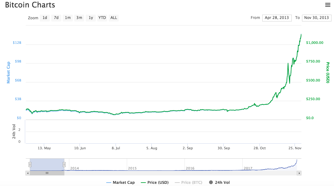 Look At The Insane Parabolic Growth On This Chart