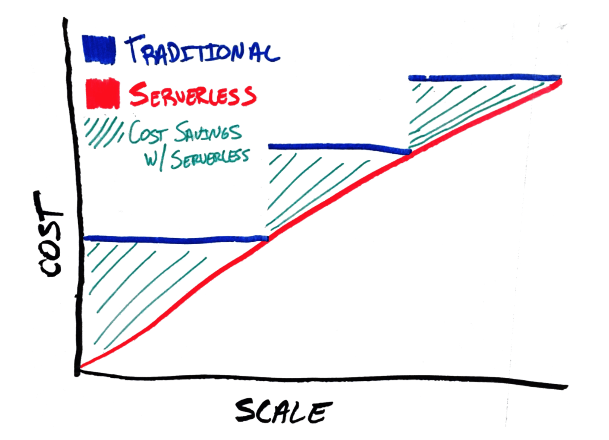 serverless architecture vs microservices Pricing Scalability