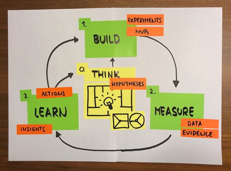 In The World Of Lean Startup Build Measure Learn Cycle Is A Means To An End Test Attractiveness Business Ideas