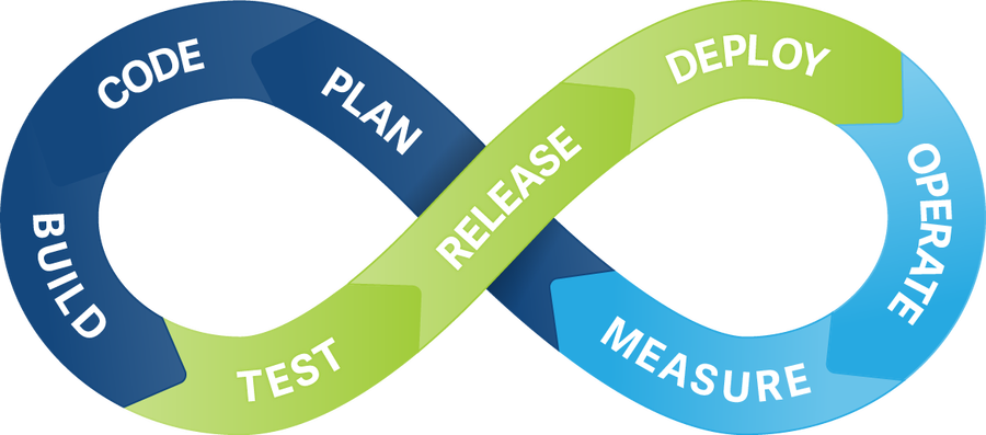 Cycle showing plan, code, build, test, release, deploy, operate, measure