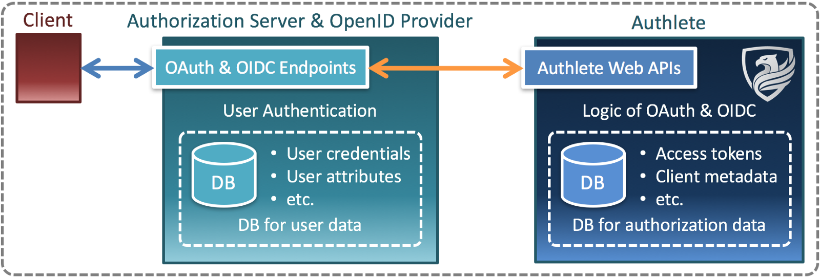oauth 2.0 and openid connect implementation in c# (authlete)