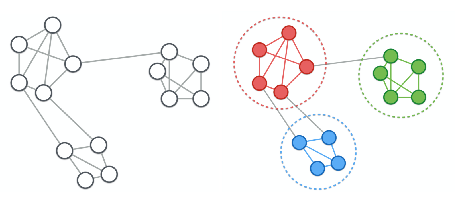 machine learning graph