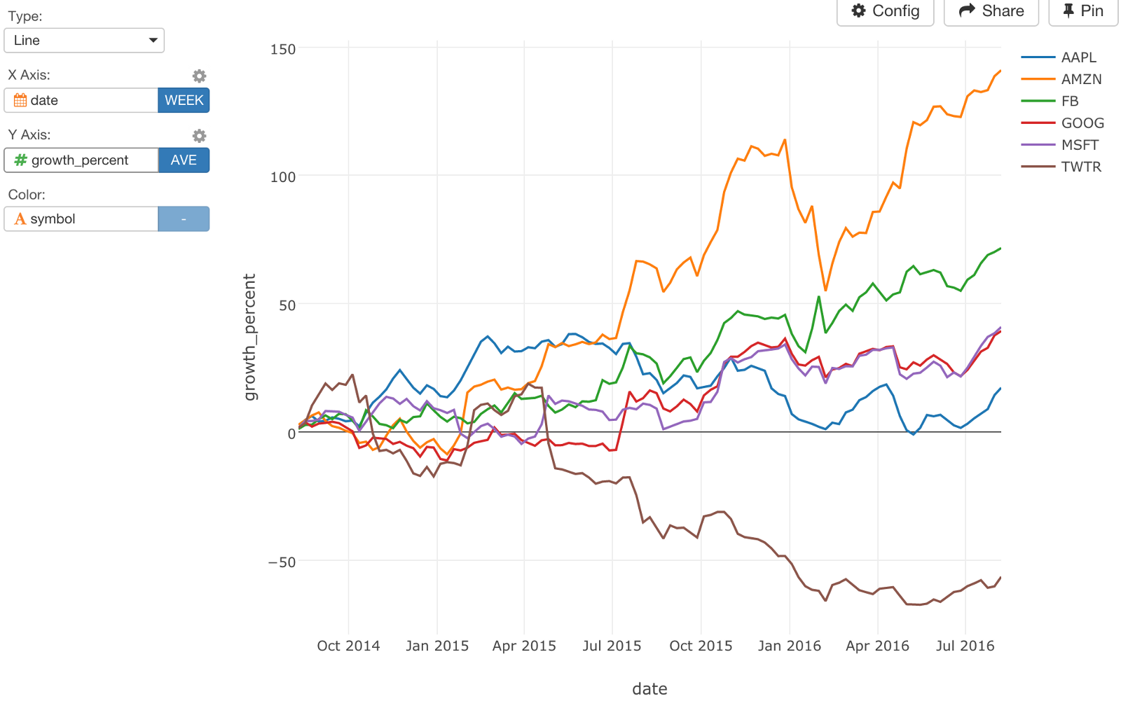 Introducing time series analysis with dplyr learn data science we can clearly see amazon is a big winner while twitter is a big loser although this is based on the values that are compared to 2 years ago today buycottarizona