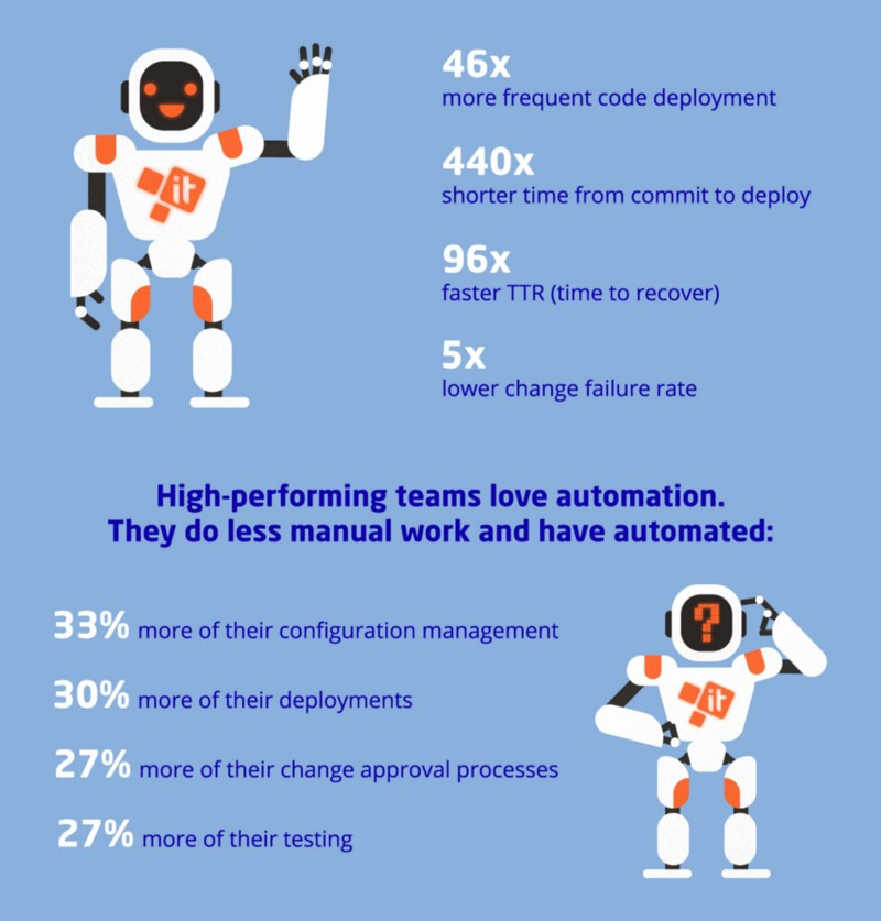 3 Strategies For Successful DevOps Automation