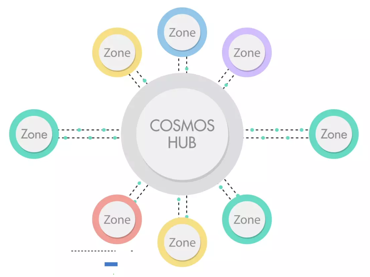 A Beginners Guide To Ethermint Cosmos Blog Video Camera Switcher Max454 Illustration Hub Spoke Architecture Where Each Zone Can Represent Different Independent Blockchain Or Several Of The Same Blockchains