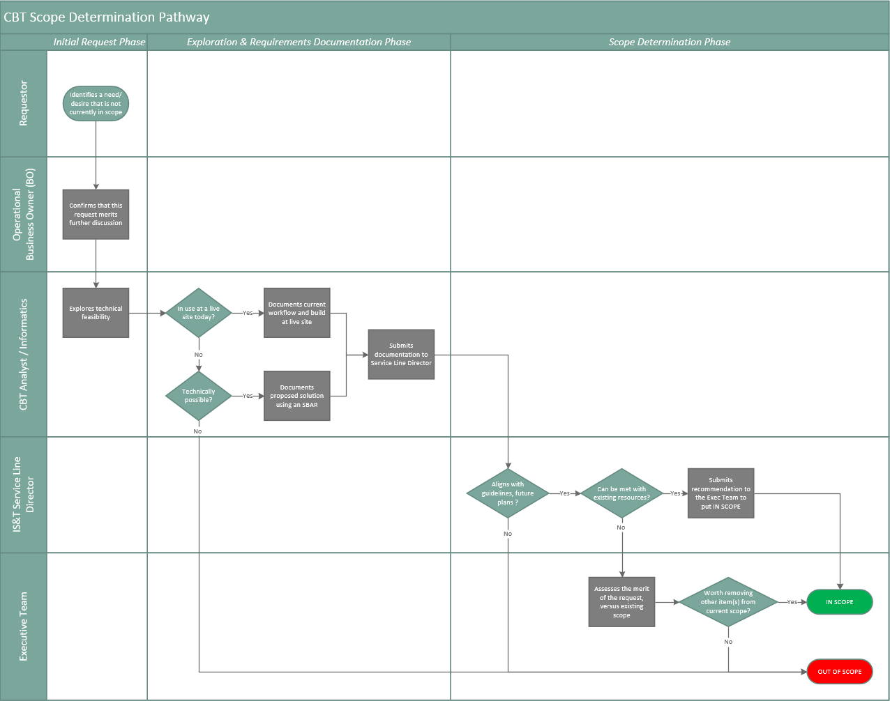 Use Visio For Project Management Processes  U2013 Tim Morgan