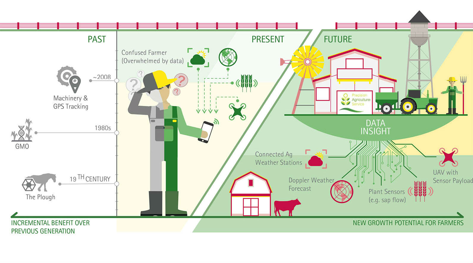 Evolution Of Digital Agriculture Source Accenture The Adoption Technologies