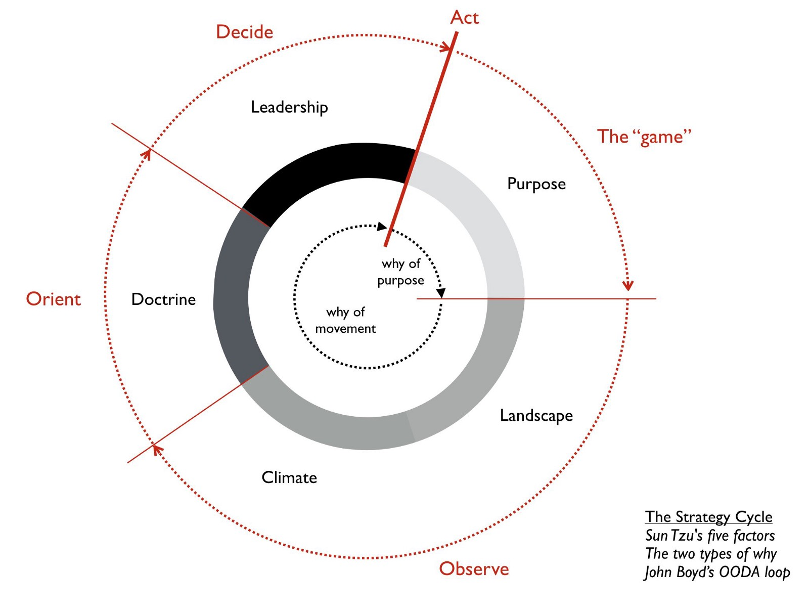 Figure showing how Wardley takes Sun Tzu's and John Boyd's concepts and merge them together