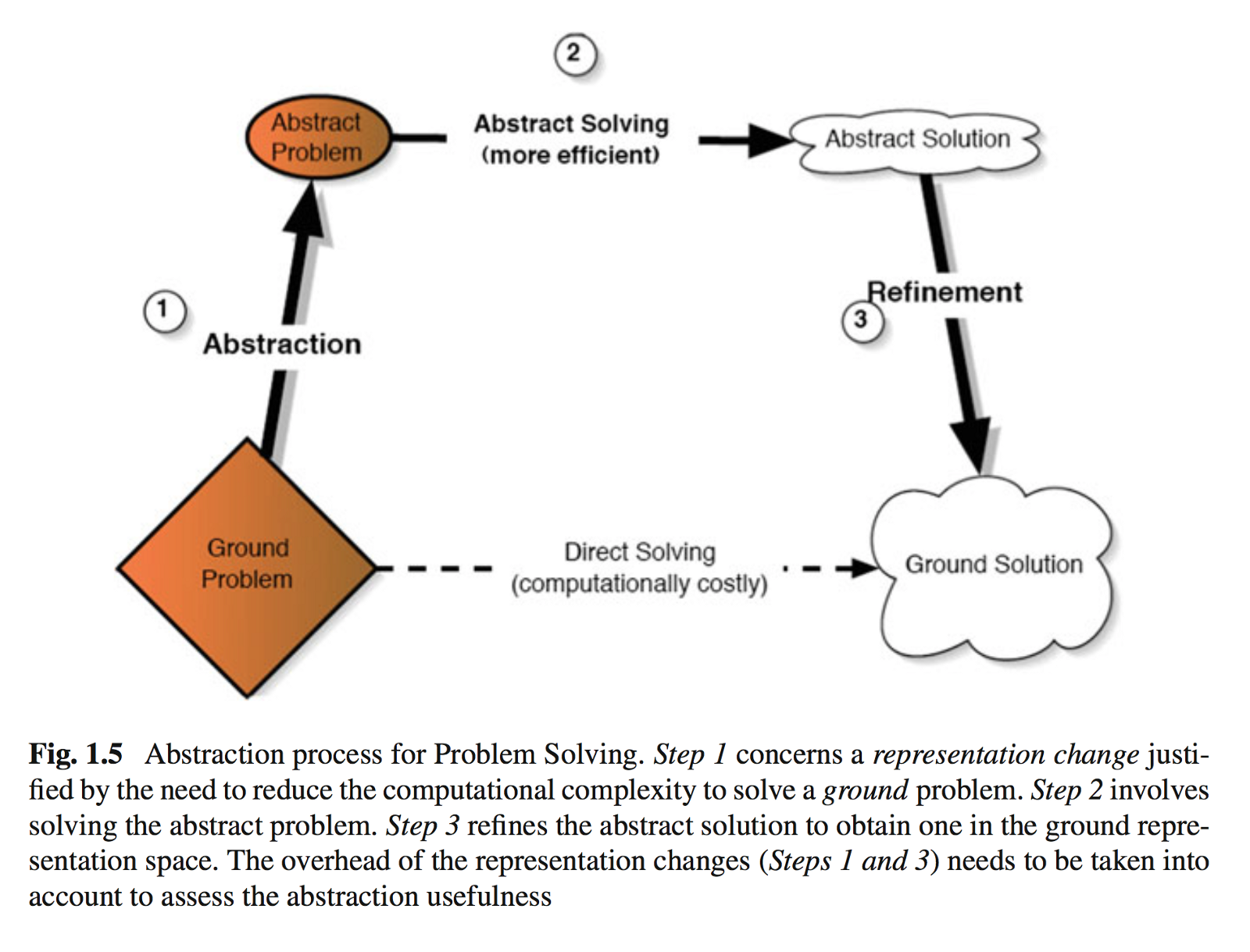 How To Humanize Ai With Abstraction The Abs Tract Organization