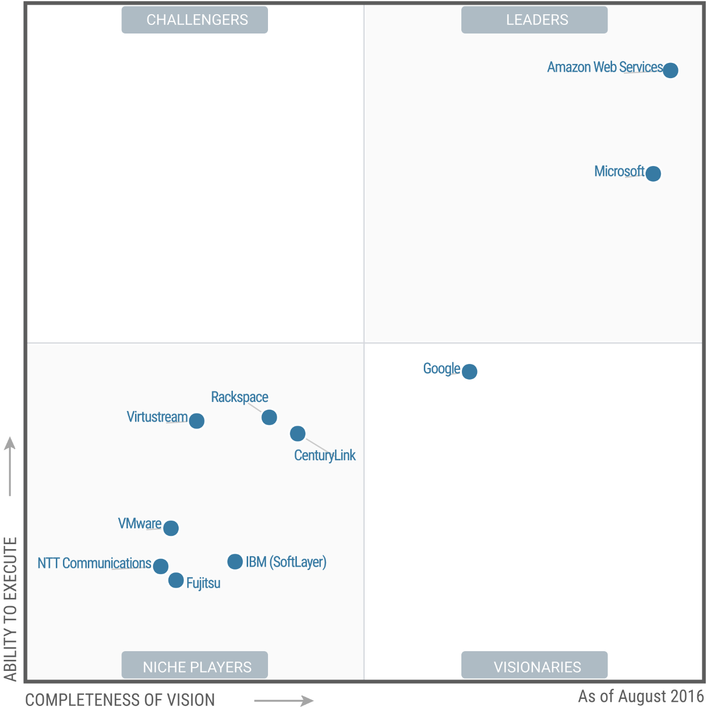 3 reasons why you should get aws certified this year source gartner xflitez Choice Image