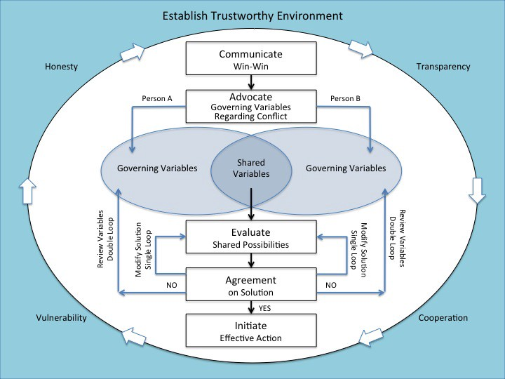 Figure 1 Watson Conflict Resolution Model Adapted From Davidson Wood 2004 And The Creative Transformation Theory Sclavi 2008
