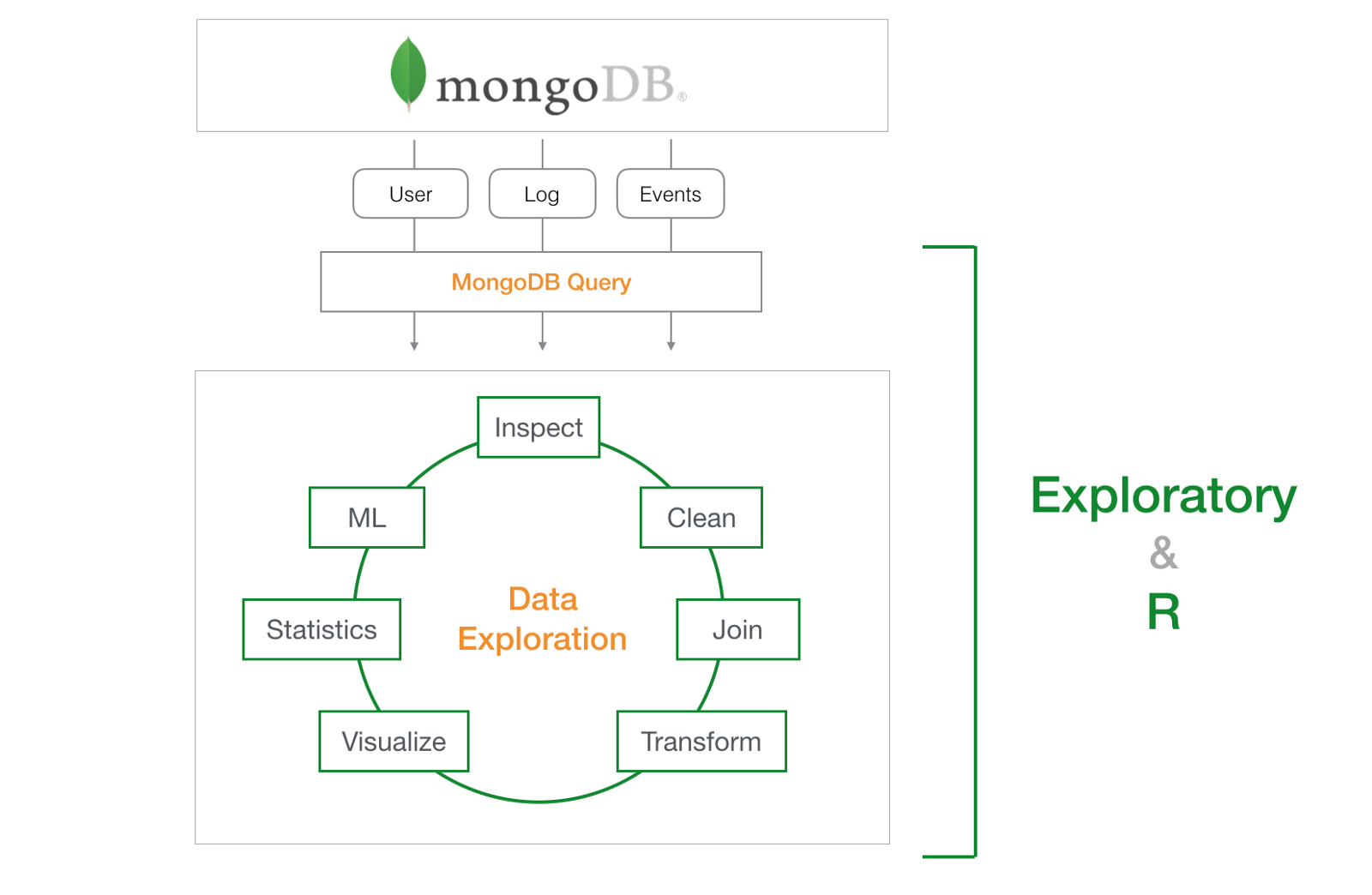 An Introduction to MongoDB Query for Beginners \u2013 learn data science