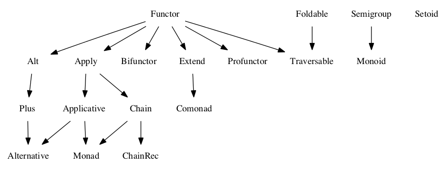 Functional programming in javascript with practical examples part 1 if you look at the spec dependency graph again youll see that also need to implement various other features in different specs like apply ap method ccuart Images