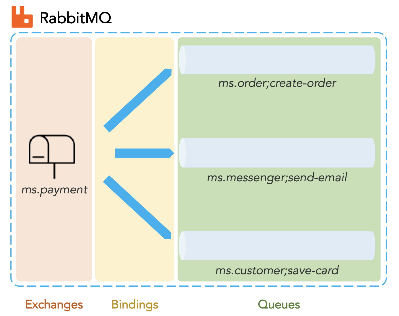 Configure exchanges, bindings and queues on RabbitMQ