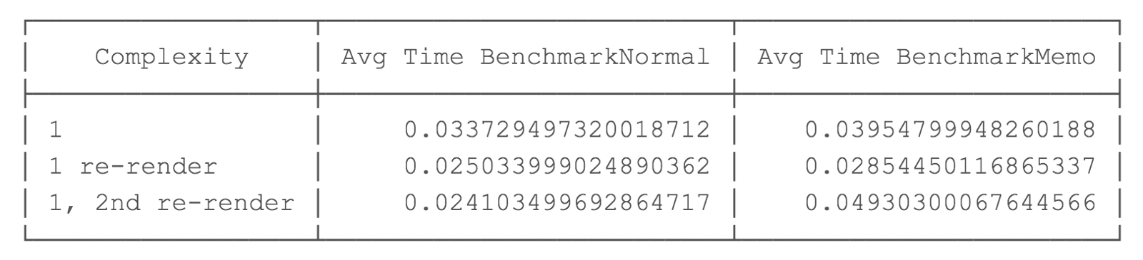 Benchmark results for complexity 1