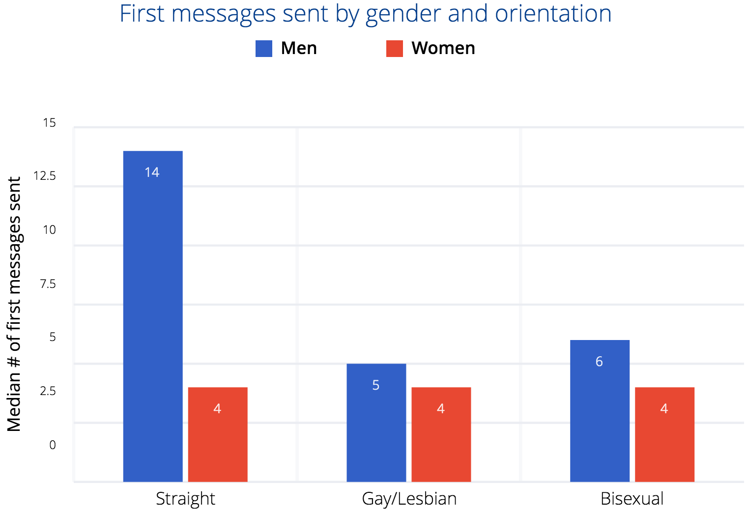 Sexual orientation test okcupid search