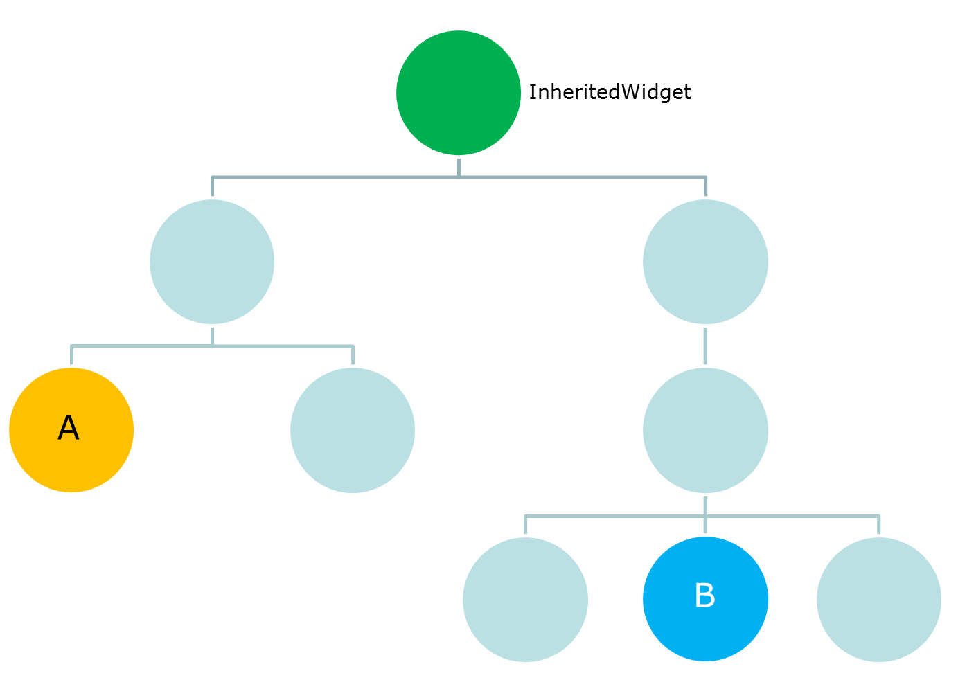 Widget State Buildcontext Inheritedwidget Flutter Community Its Very Simple Just Follow The Diagram That I Attached Consider Following Shows A Widgets Tree Structure