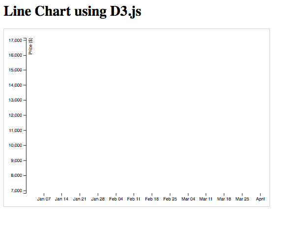 Learn To Create A Line Chart Using D3js Freecodecamp