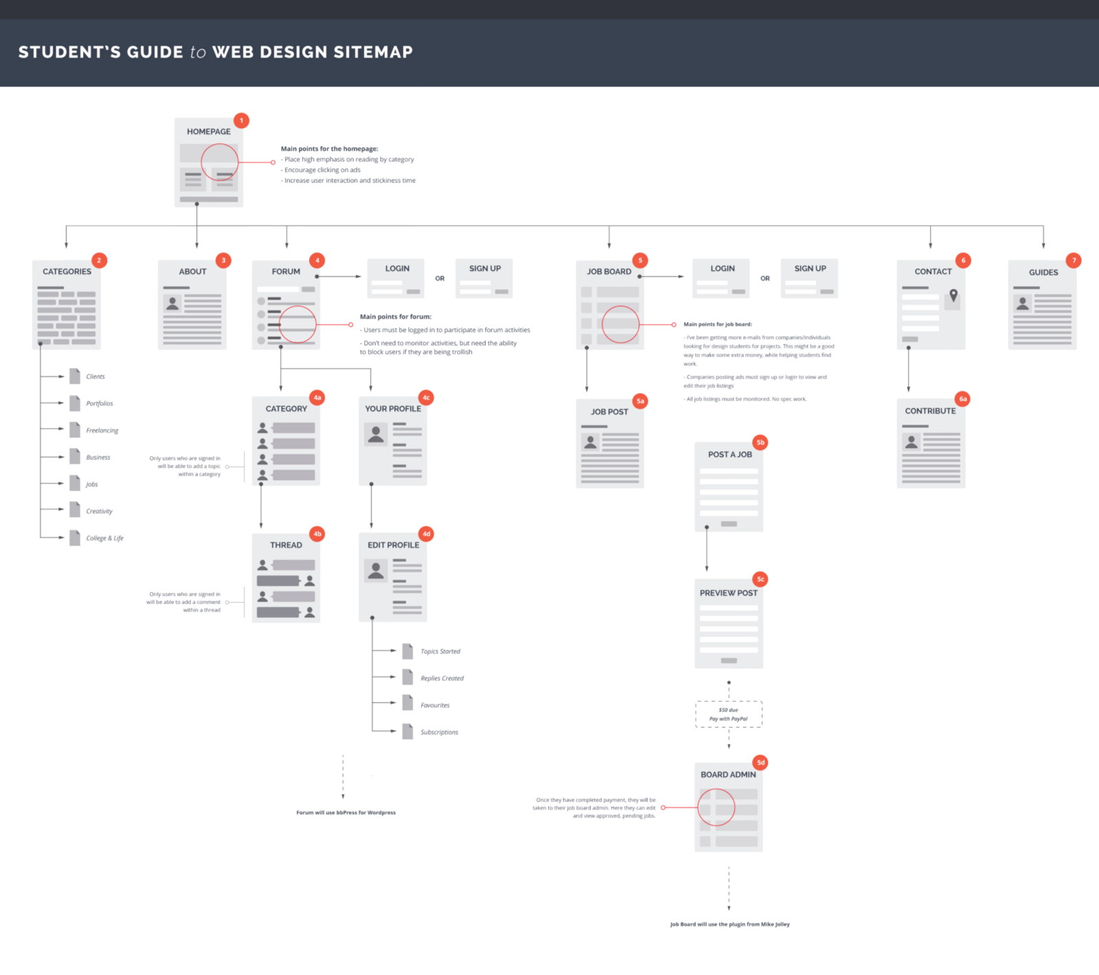 Site Map Example: UX Visualization Examples & Tips