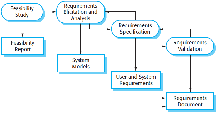 the requirements engineering process - Software Engineering Activity Diagram