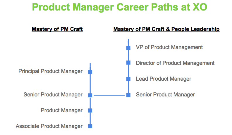 product manager career paths at xo