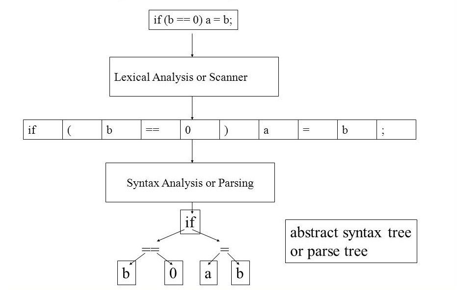 Lexical analysis followed by parsing to create the AST.