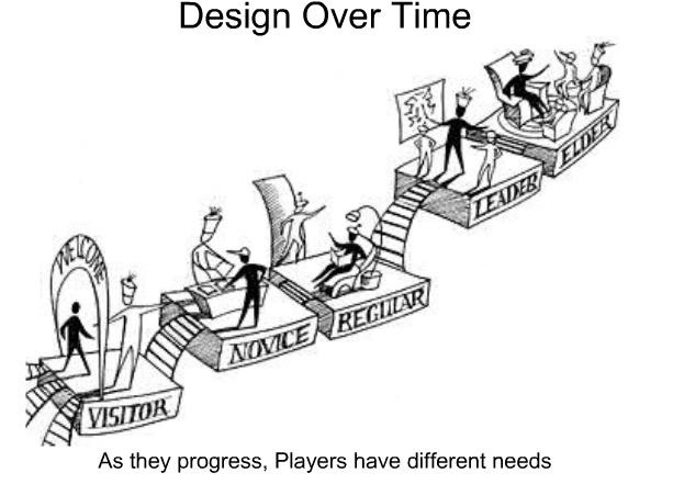 Game Design Ideas just ideas cool home inspire amazing n home design game 6 The Players Journey