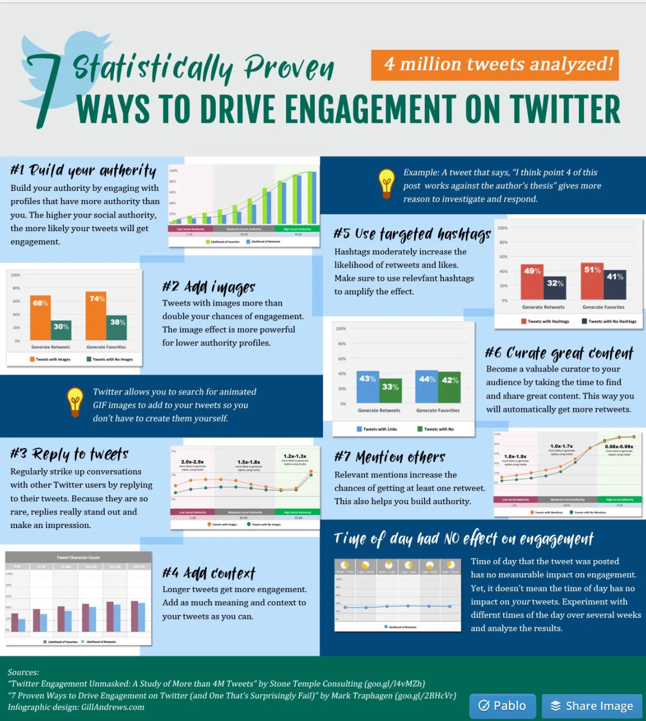 c6e707df3a1681 7 proven ways to drive engagement on Twitter (and one that s ...