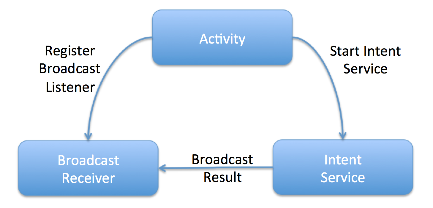 The Evolution Of Android Network Access Elye Medium Guru Receiver Block Diagram This Approach Is Not Easily Elaborate With Some Snippet Code But In A As Below Intentservice Resides Outside Activity So It Has To Be
