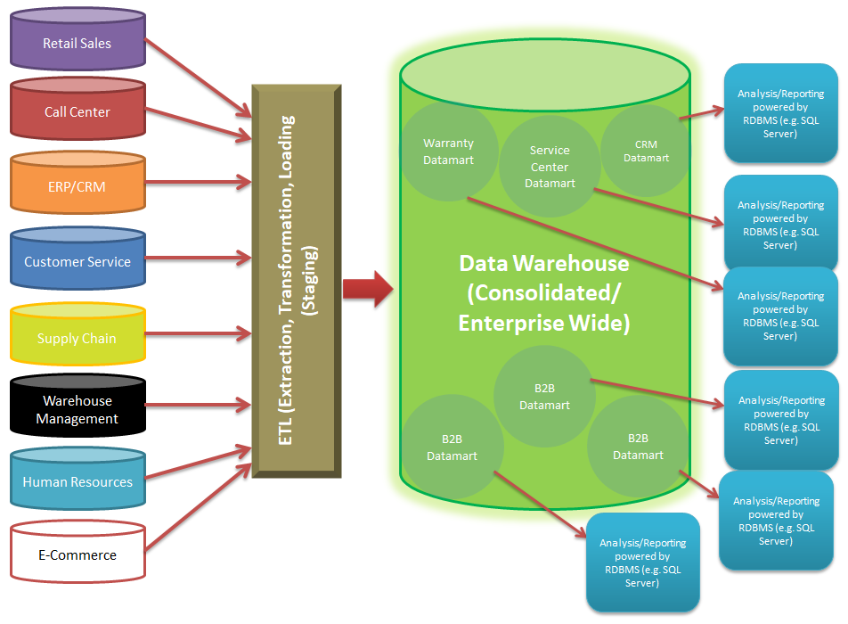 Big Data Activation Warehouses And Lakes. Basic Data Warehouse Itecture. Wiring. Relational Data Warehouse Architecture Diagram At Scoala.co