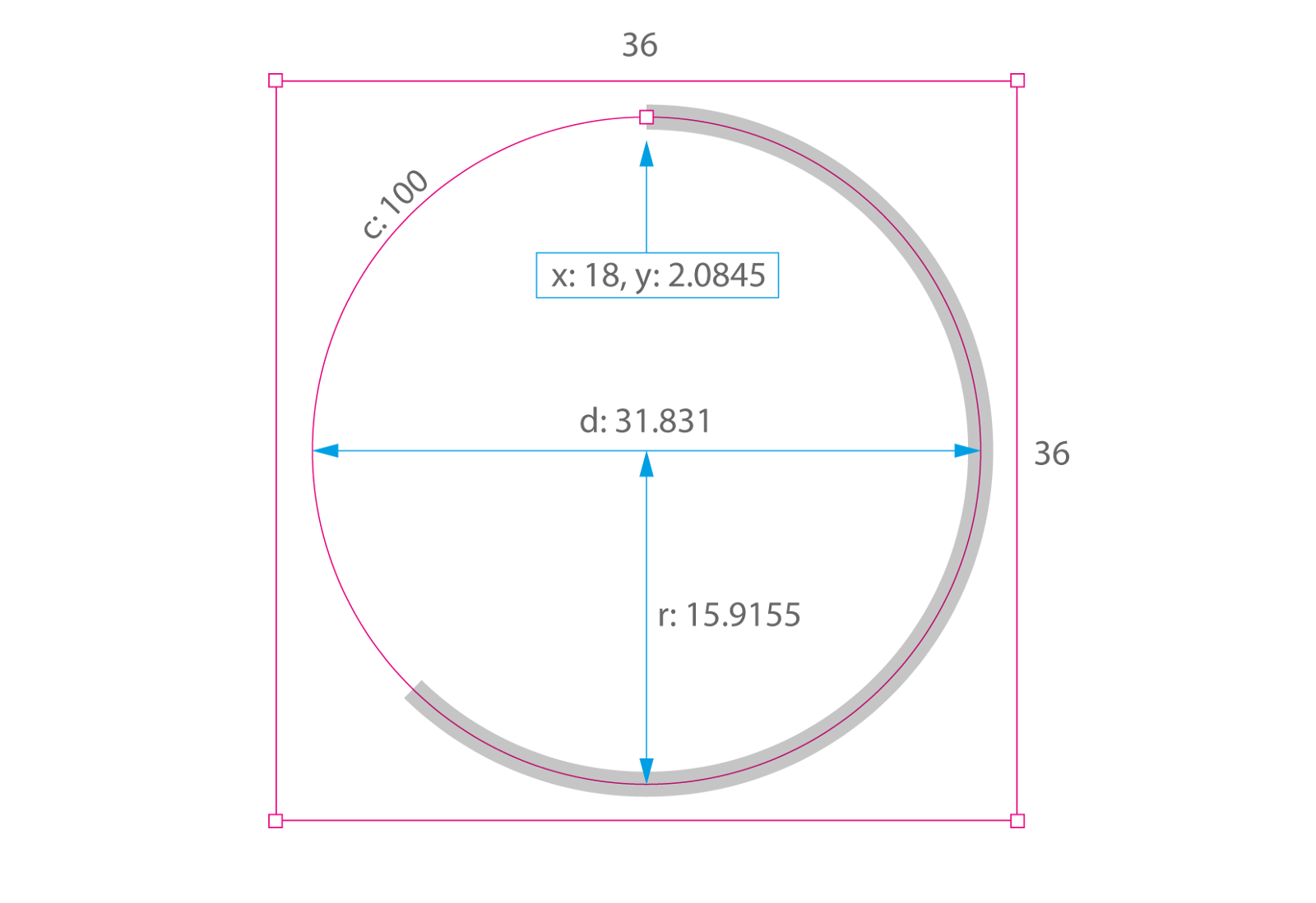 How to code a responsive circular percentage chart with svg and css 2 the dash and the gap ccuart Images