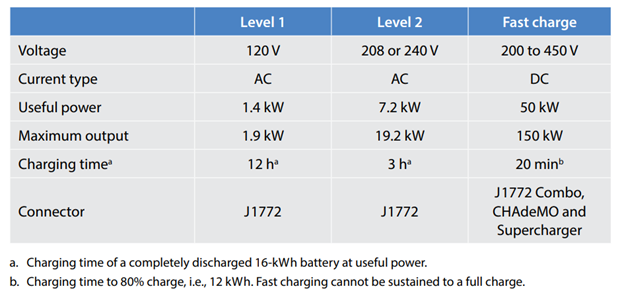 Ev Chargers Typically Fall Under One Of Three Main Categories Level 1 Charging Stations 2 And Dc Fast Also Referred To