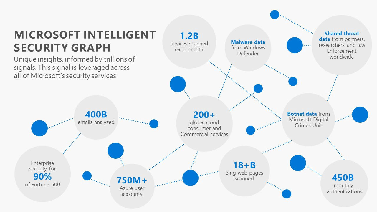 What Is This Microsoft Intelligent Security Graph