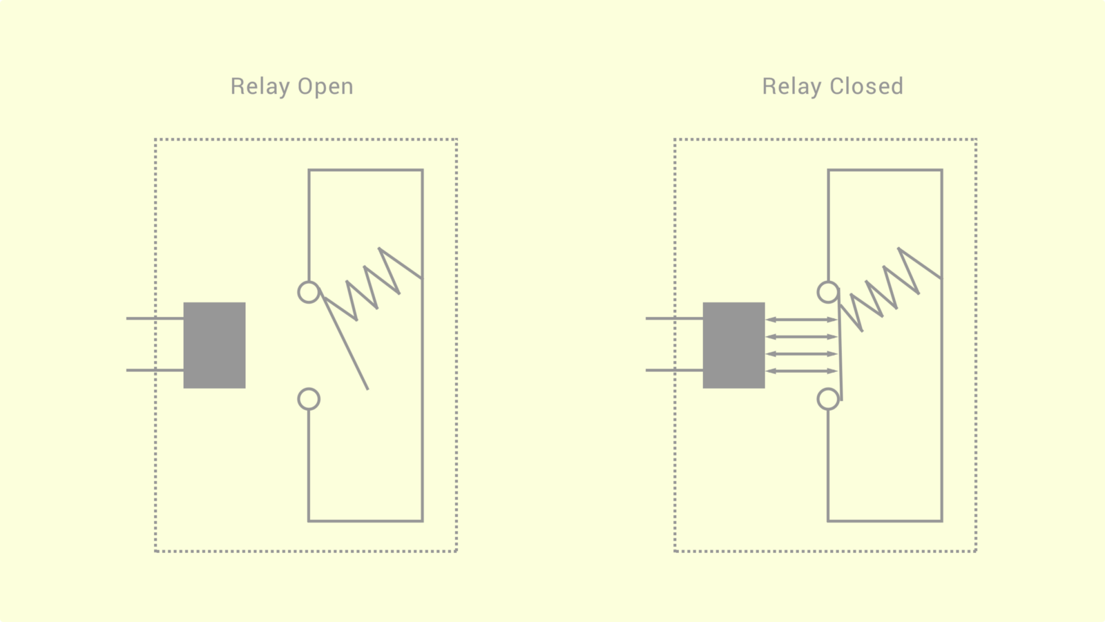 Android Things Electronics 101 Exploring Medium Fundamentals Of Electricity Types Circuits Open We Can Use Relays Within As An Electronic Switch To Allow Current Pass Through Given A Certain Condition Perfect Example Is Their With