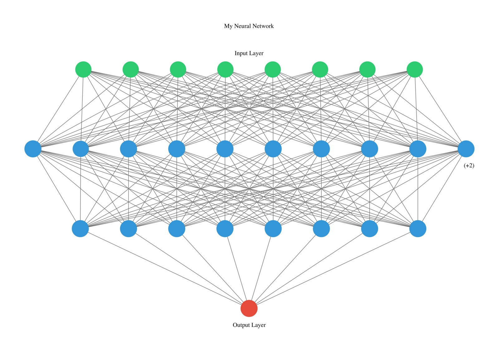 neural networks for dummies