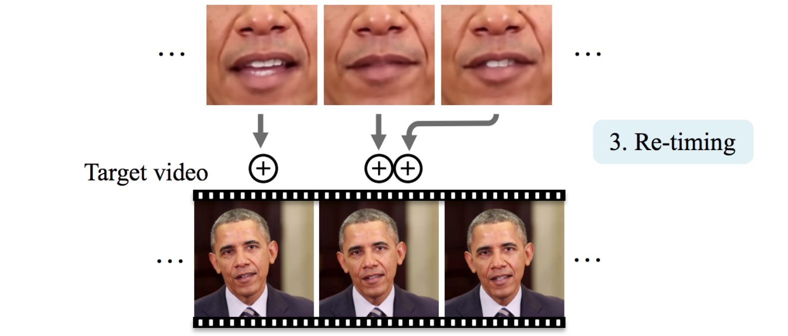 And Deep Detect Learning Videos deepfake To How Fakes It