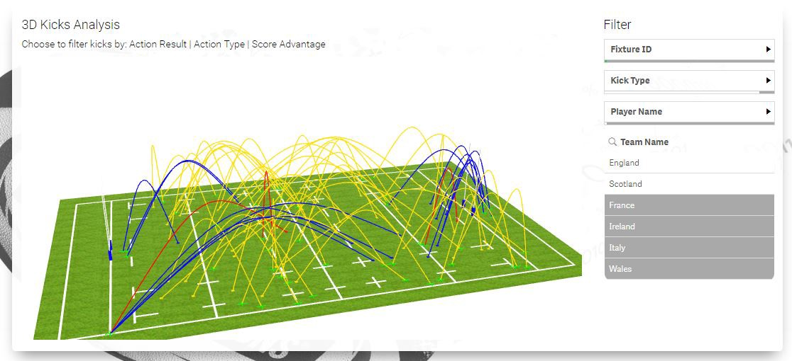 Exploring the possibilities of visual analytics with threejs the final result showed 4 dimensions on an interactive visualisation which allowed the user to quickly analyse a team or individuals performance in a ccuart Choice Image