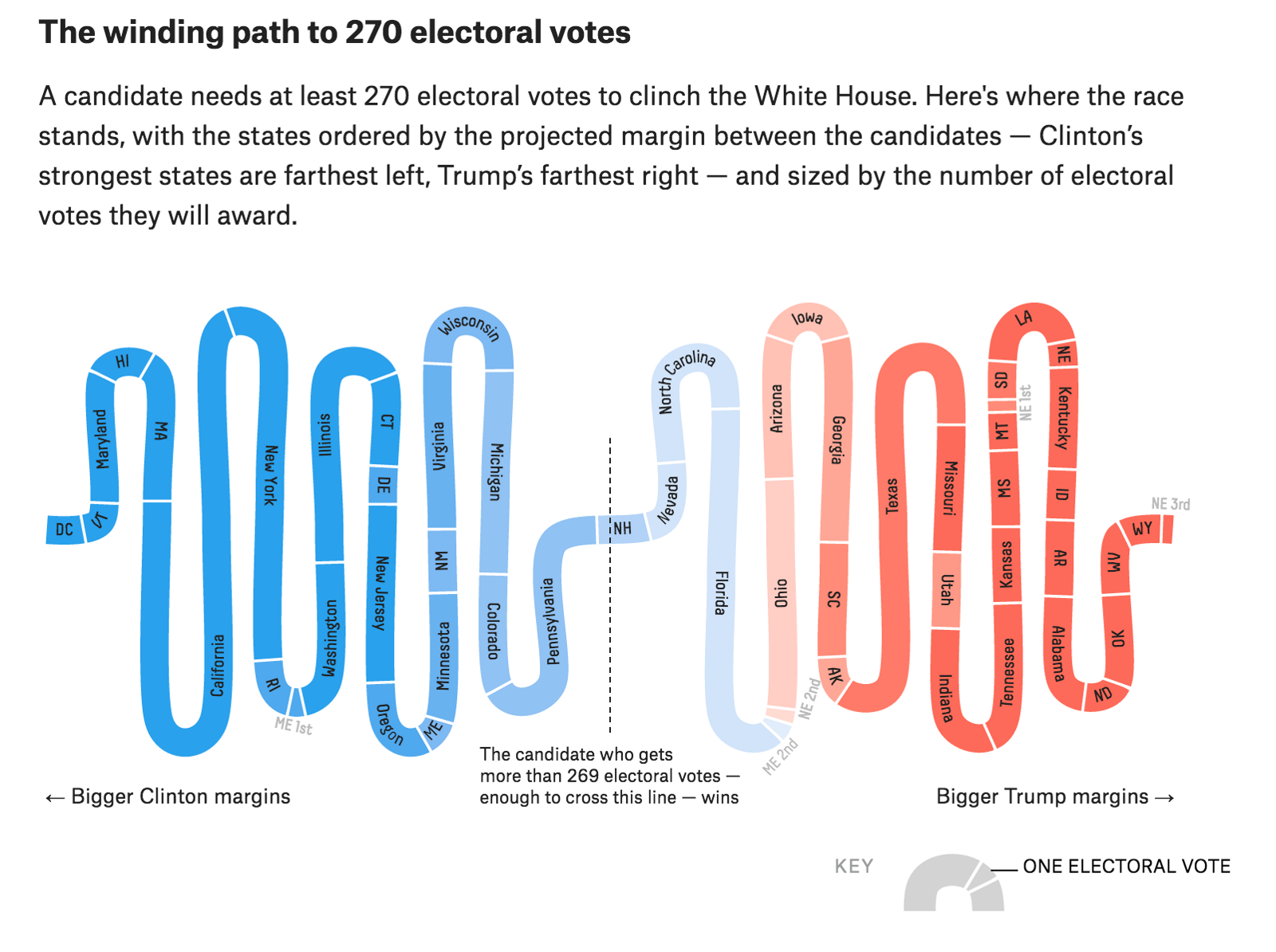 Nate Silver S Predictions And Polling Data For The 2016 Presidential Election Between Hillary Clinton Donald Trumpprojects Fivethirtyeight