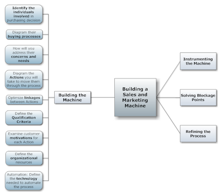 What Does Your Customer Acquisition Funnel Look Like