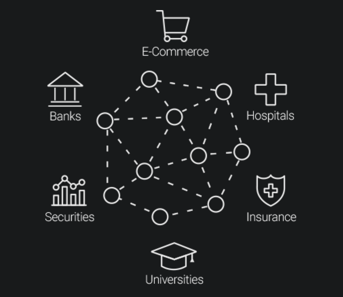where variety of blockchain projects can be created within the icon  network and connect to other blockchains to create a new super-connected  world