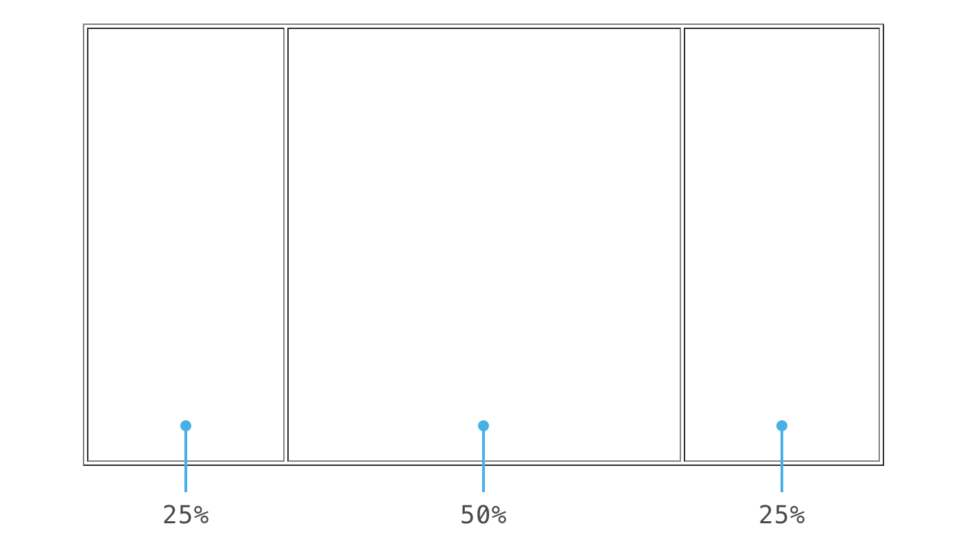 Css background image 50 percentage - For Reasons We Ll Come Back To The Table Is Divided Into Three Columns With Widths Set In Percentages 25 50 And 25 Note The Borders Are Only Shown