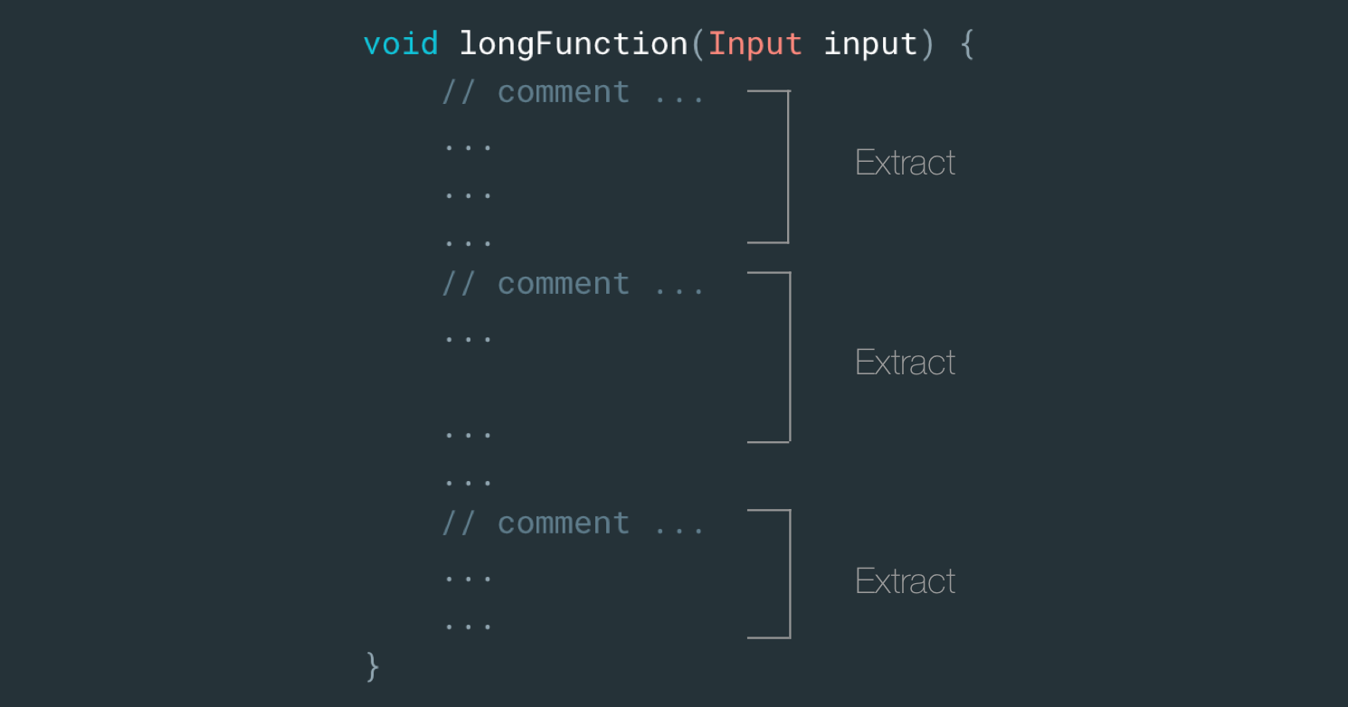 Object Oriented Tricks: #6 SLAP your functions