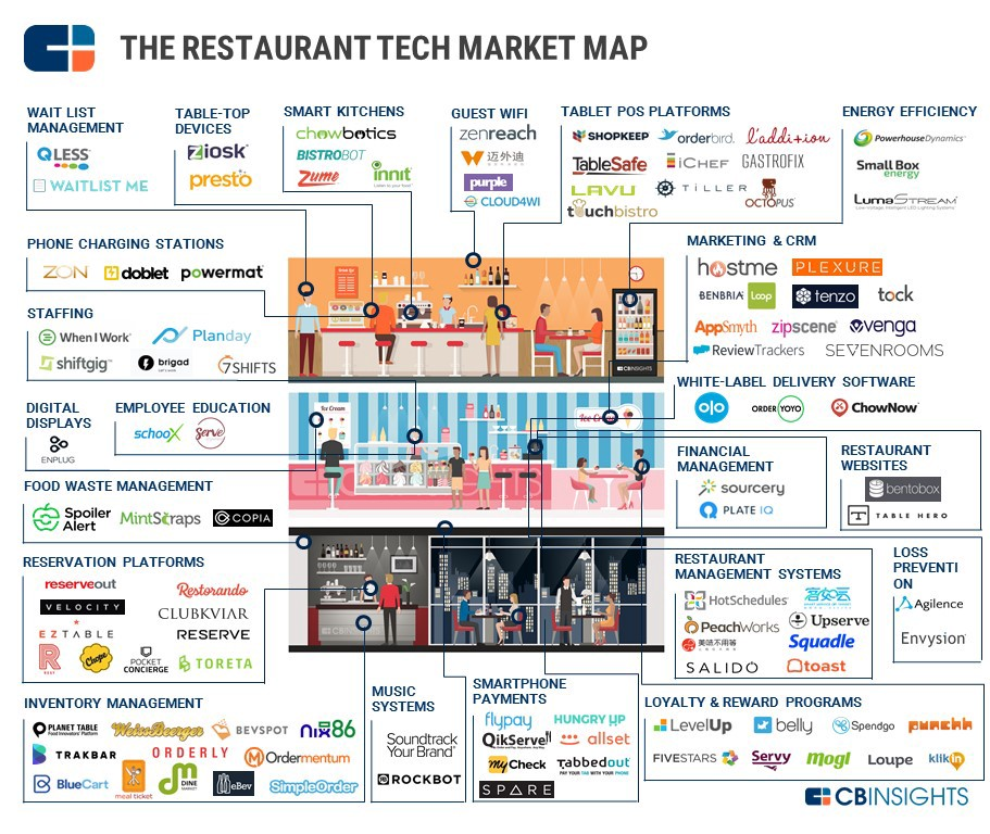 Restaurant Tech 12 Nordic Startups Changing The