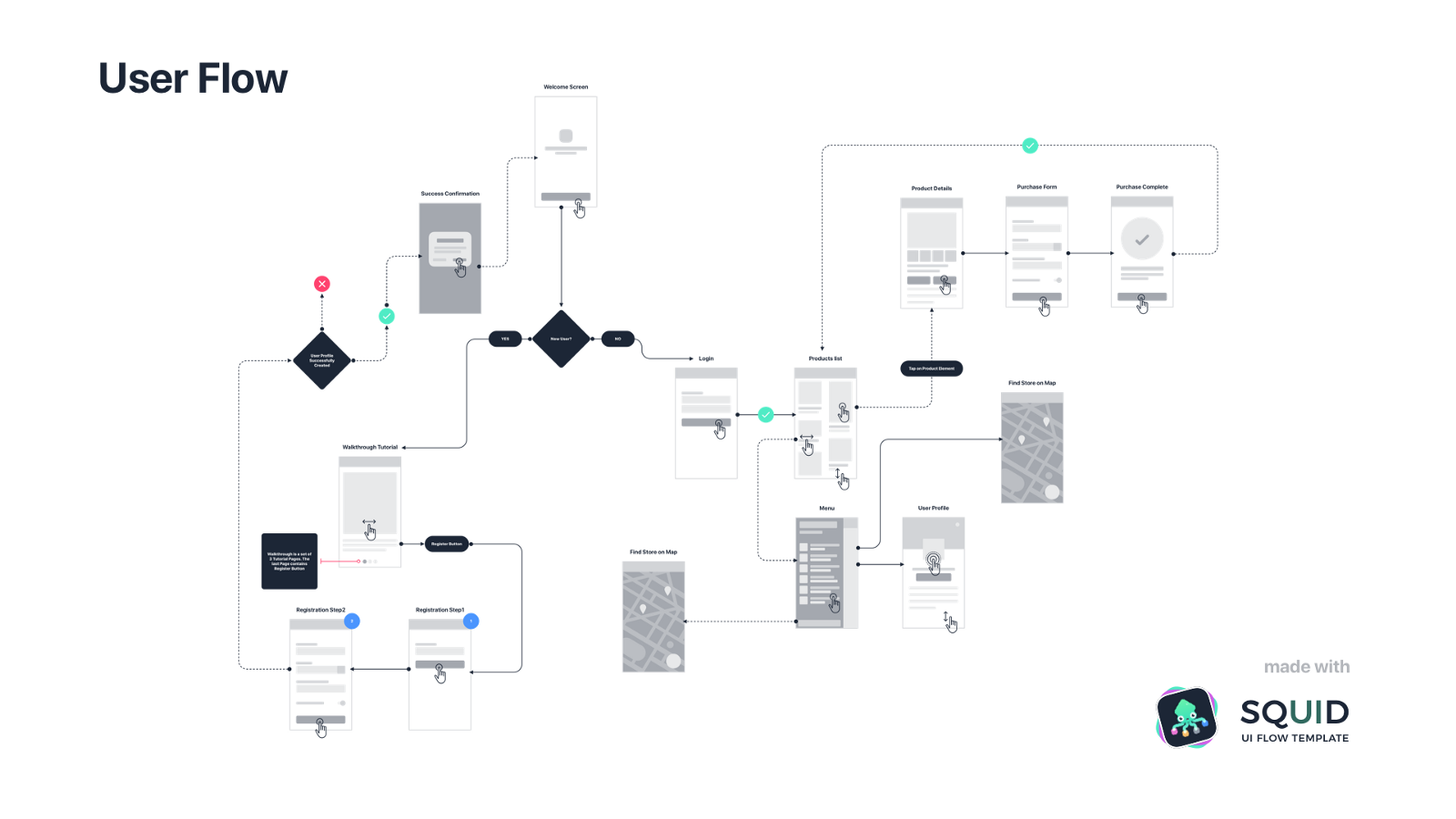 process flow diagram user experience