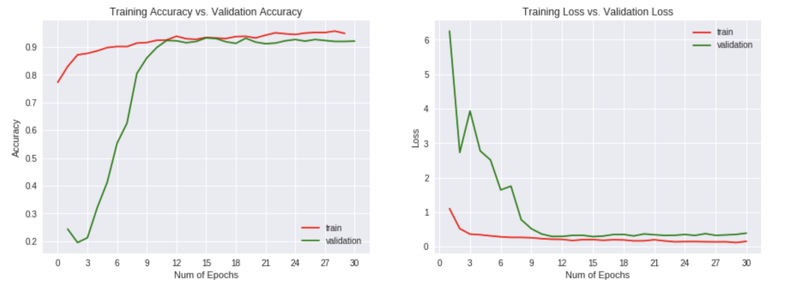 """Three models for Kaggle's """"Flowers Recognition"""" Dataset - IT閱讀"""