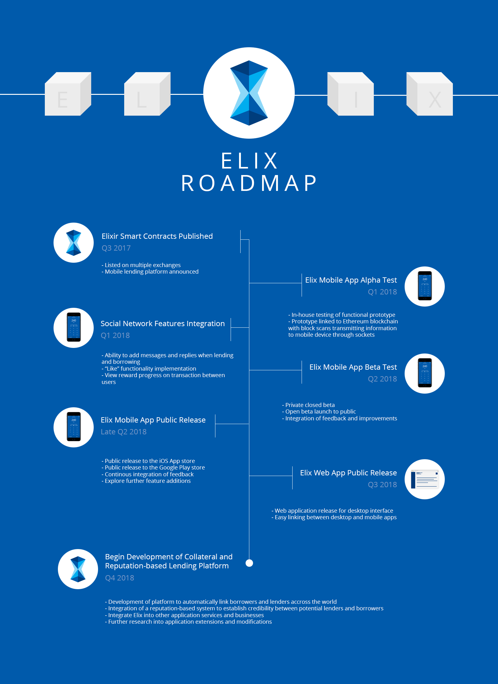 with you the elix roadmap outlining our future products and services we look forward to providing you with regular updates on our development progress