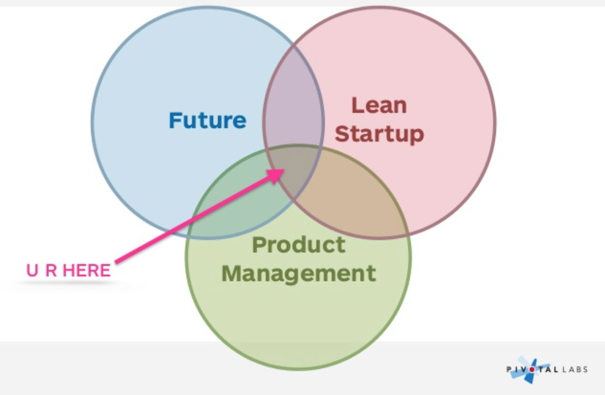 The 10 best and worst venn diagrams explaining product management 6 the one where product management has the same size circle as the future pooptronica