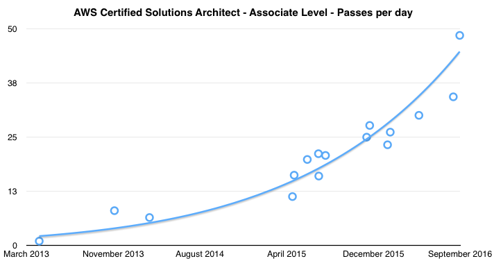 AWS Certification: How many candidates will pass today?