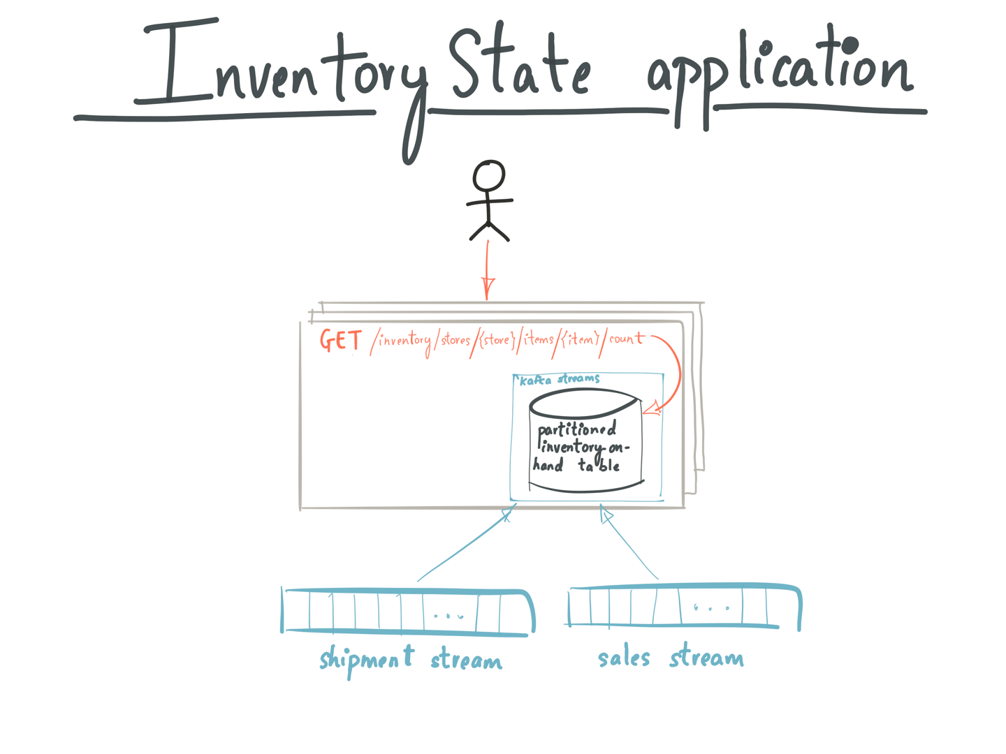 Inventory State application