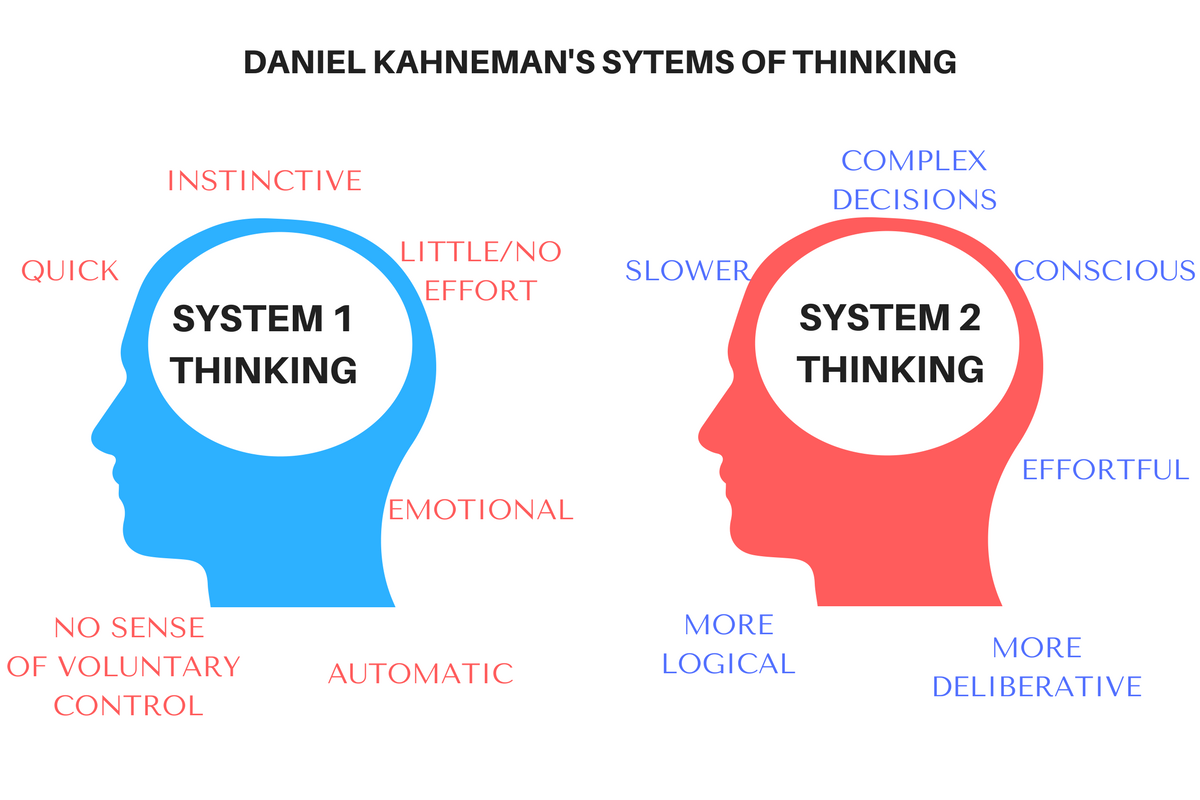 system 1 and 2 thinking In the first of a series of blogs looking at different behavioural economic biases, crawford hollingworth discusses the two modes of thinking: system 1 and 2.